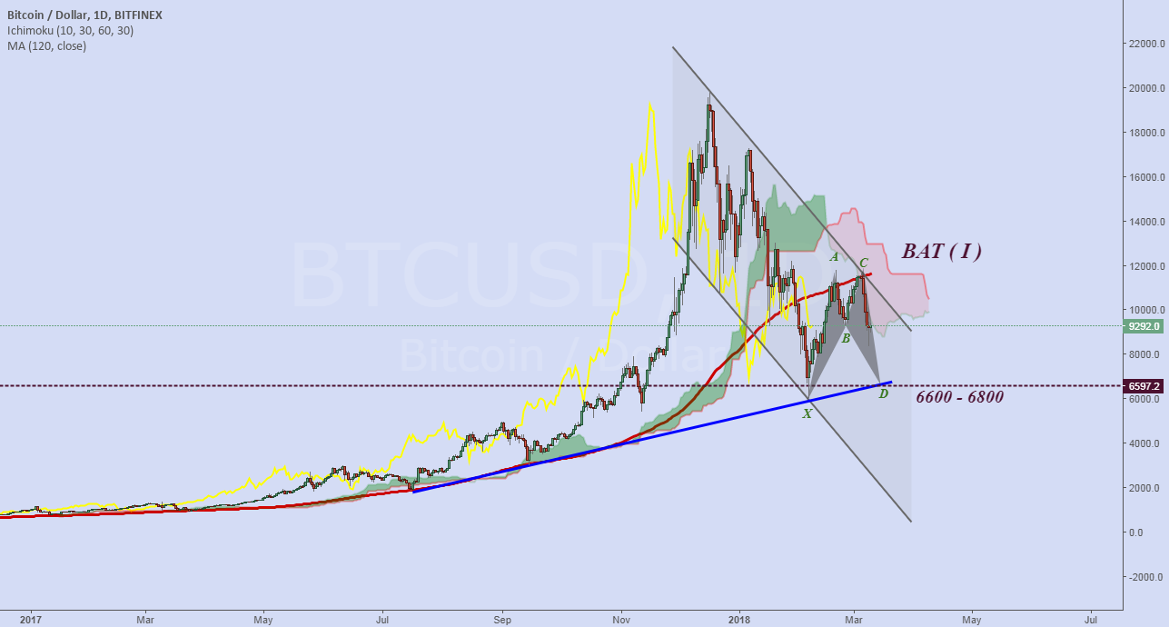 Bitcoin is still moving in the descending channel.