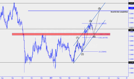 GBPUSD: 5th wave off elliot wave with bat pattern completion.