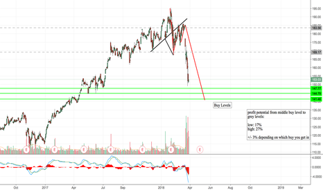 FB: FB: LET IT FALL, THEN GRAB 17 to 27% GAINS!