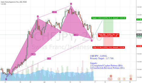 CHFJPY: CHFJPY - LONG.  Primary Target - 117.700.