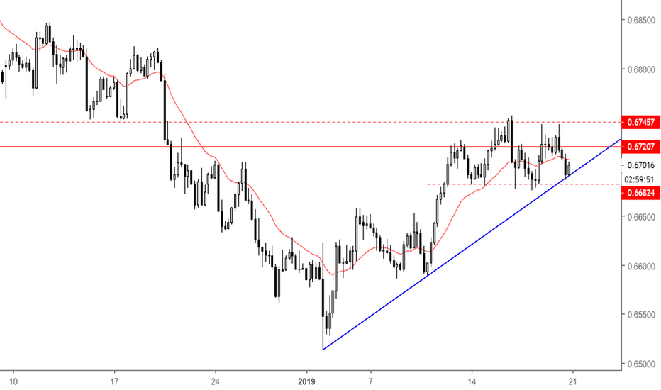 NZDCHF: NZDCHF - potential short from H&S pattern
