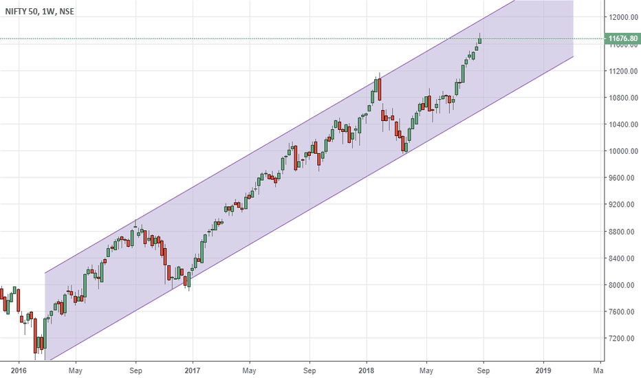 NIFTY: nifty - lot more to go