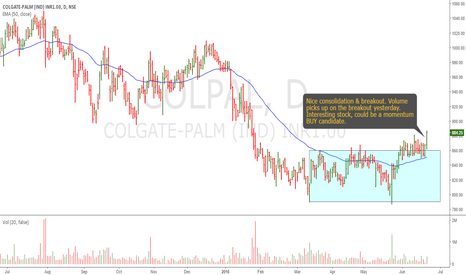 COLPAL: Colgate Palmolive: Interesting Technical Set-up