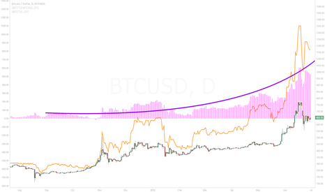 BTCUSD: ETF Premium Spread at Bitcoin