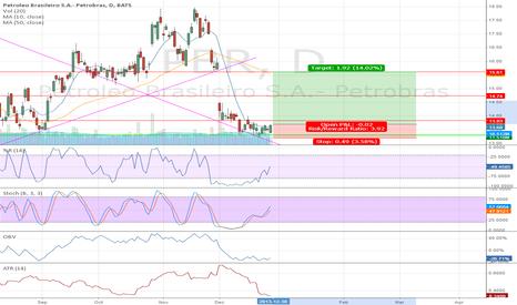 PBR: PBR- Buy Signal