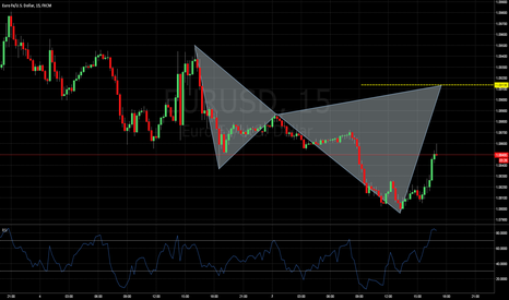 EURUSD: Cyhper pattern on the EURUSD Consider