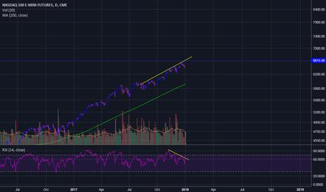 NQ1!: NASDAQ channel