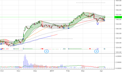 ITA: $ITA - 149.9 maybe start new trend from here, support 146