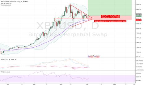 XBTUSD: Long trade