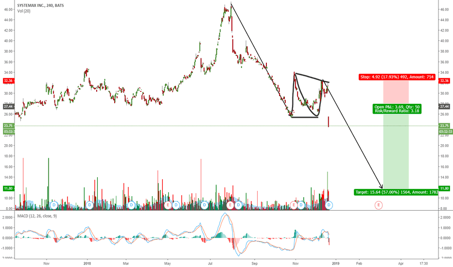 SYX: SYX FLAT CORRECTION COMPLETED. ONE MORE DOWN?