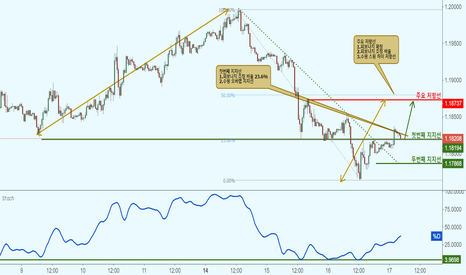 EURUSD: EURUSD 유로/달러- 지지선 접근으로 상승!