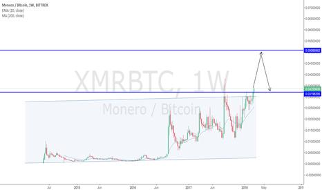 XMRBTC: ETHUSD