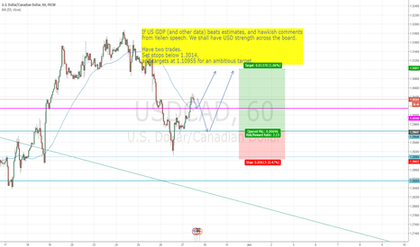 USDCAD: Long USDCAD technicals and fundamentals
