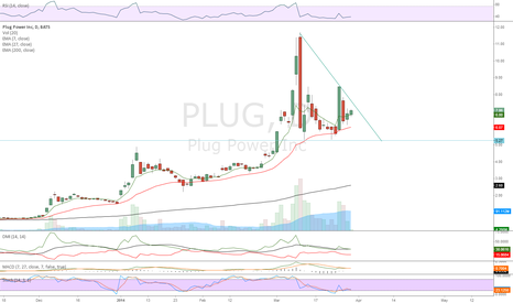 PLUG: Long if it breaks through the triangle