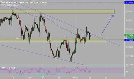GBPCAD: Gbpcad short term long to retest previous highs