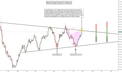 GOLD: Bearish Cypher Pattern On Gold + Trend Line Confluence