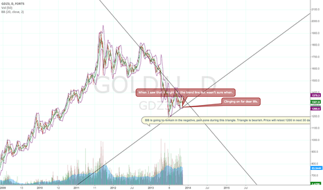 GOLD1!: GOLD HAS MULTIPLE HEADWINDS