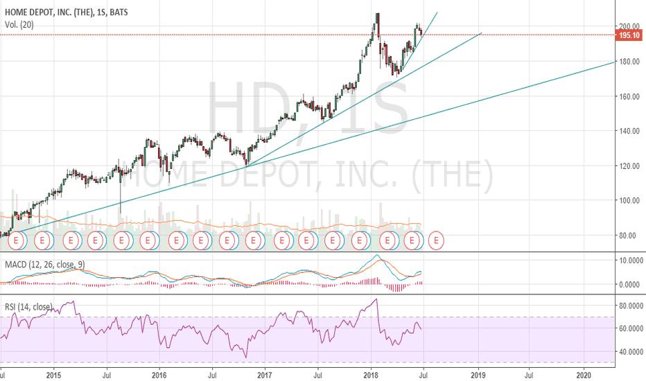 HD: #nyse $HD #Homedepot posible corrección de corto para long