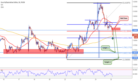 EURAUD: EURAUD: Still Bearish