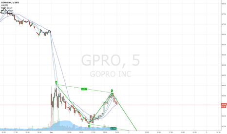 GPRO: Potential ABCD