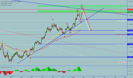 EURUSD: EURUSD: Daily forecast-Potential sell opportunity is comming