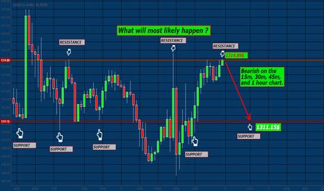 XAUUSD: Bearish XAU/USD HOURLY CHART