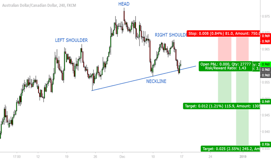 AUDCAD: COMPLETED HEAD & SHOULDERS PATTERN, AUDCAD 240