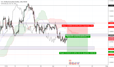 USDCAD: Usdcad possibile short