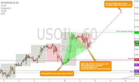 USOIL: USOIL: Short term update