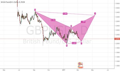 GBPUSD: Potential Bear Bat