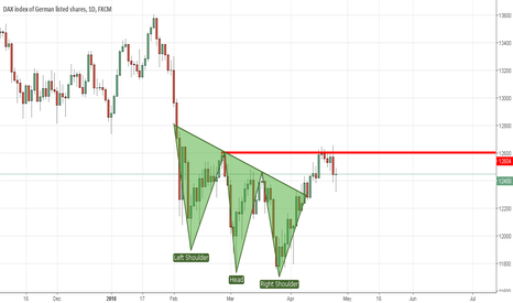 GER30: Inverse Head and shoulder on dax