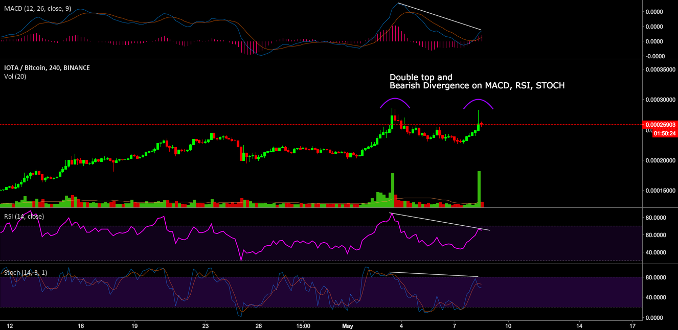 IOTA Forming a Double TOP and Bearish Divergence