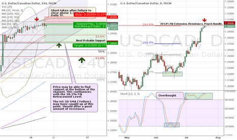 USDCAD: USDCAD Short off Technical Top prior to expected rebound.