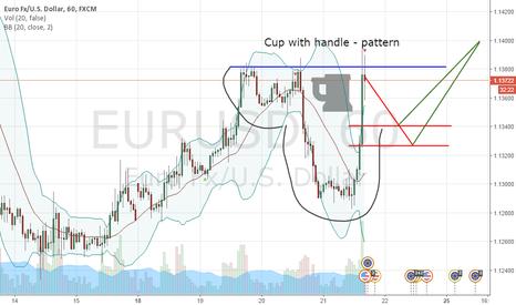 EURUSD: BUY AT LINES | STOP 1.1275
