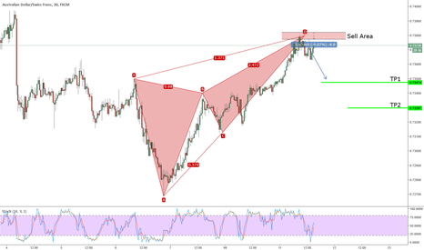AUDCHF: Active Bearish Deep Crab on AUDCHF
