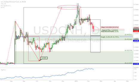 USDCNH: USDCNH: RMB has topped