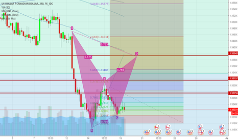 USDCAD: potential gartley pattern