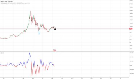 BTCUSD: Bitcoin / USD 7K Geliyor