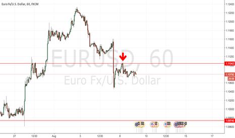 EURUSD: Trade Idea 9 August 2016: EURUSD