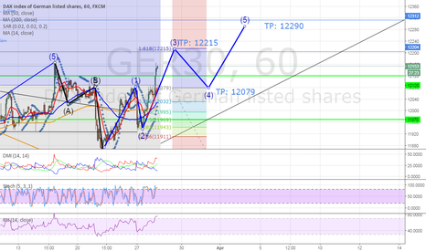 GER30: DAX30 1H LONG