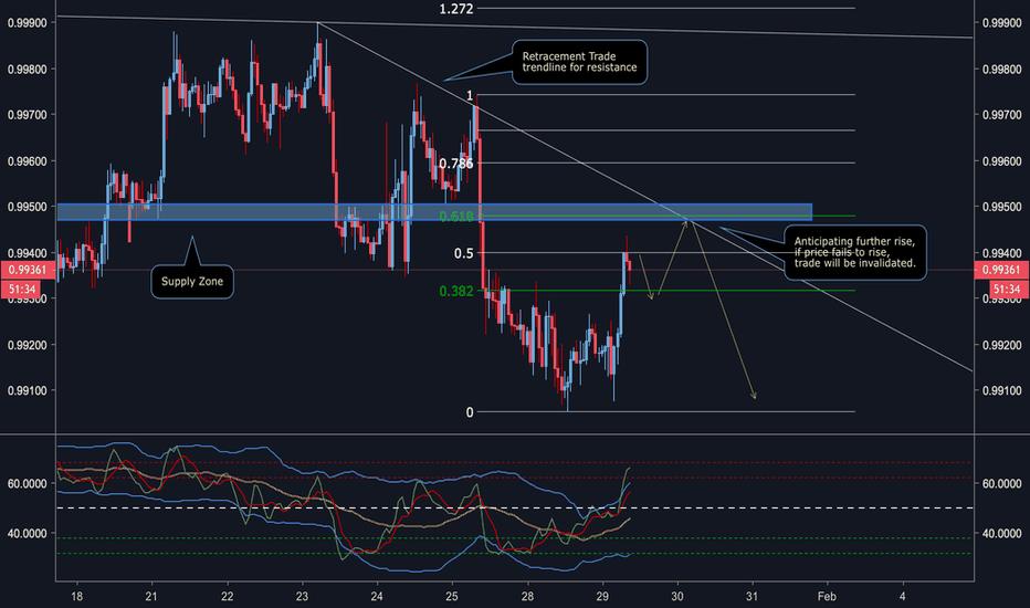 USDCHF: USD/CHF Retrace Entry on Trend line