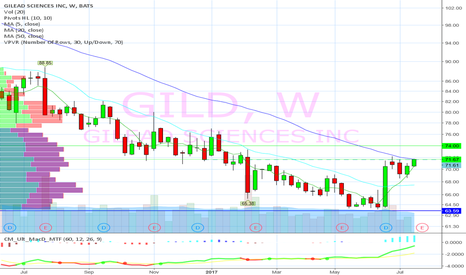 GILD: Goes positive YTD. At weekly resistance