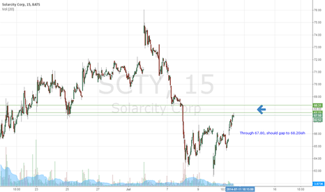 SCTY: SCTY Bullish Gap in Order