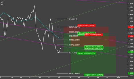 GBPUSD: gbp usd possible 3rd wave extension