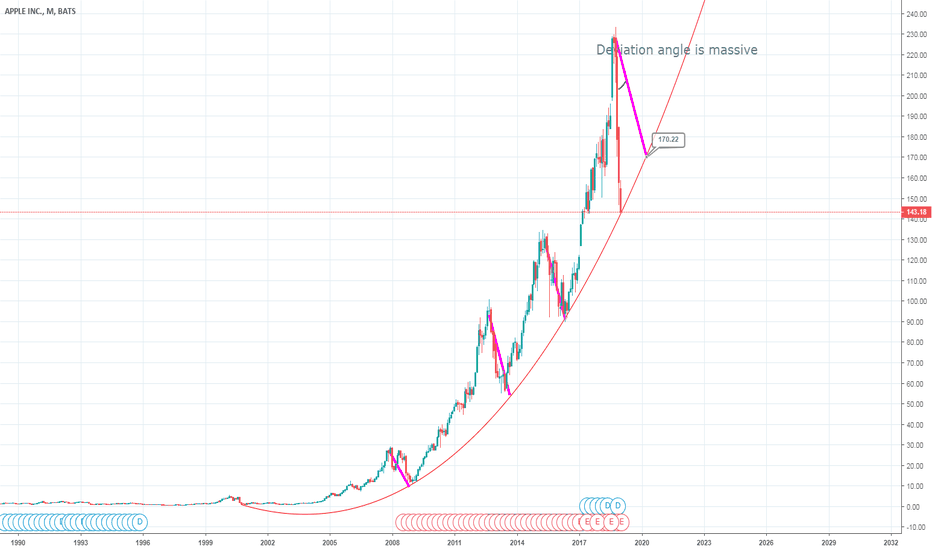 AAPL: Apple at a critical level