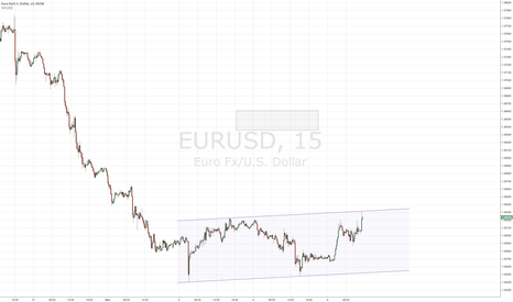 EURUSD: EURUSD looks like channeling here on 15 min