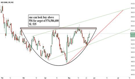 AXISBANK: Axisbank trade in rounding bottom