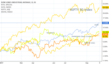 DJI: Nifty 50 outperforms major economies of the world