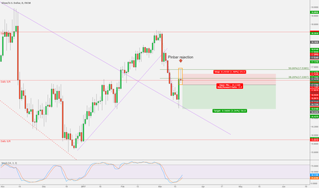 XAGUSD: XAGUSD - Pinbar rejection of fib level