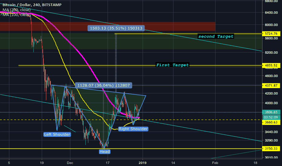 BTCUSD: BTCUSD Next Green week